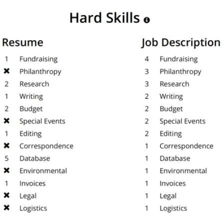 Tagcrowd Resume
