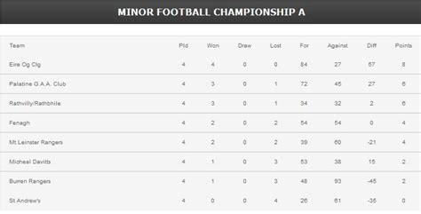 minor football chionship a table