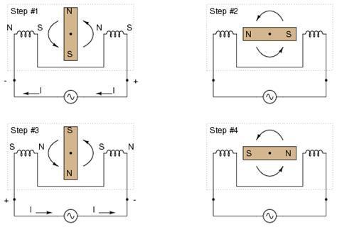 polyphase motor design polyphase ac circuits