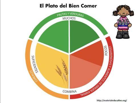 imagenes para colorear plato del buen comer el plato del bien comer para colorear explicar y armar