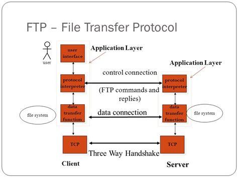 ftp data ftp file transfer protocol telnet ppt