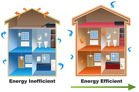 house energy efficiency homeowner s guide to saving money on heating and cooling