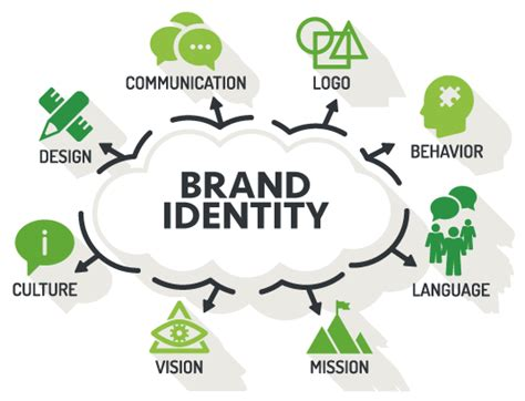 creating a brand identity 1780675623 brand identity creation and development branding arc
