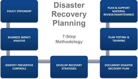 the 4 step plan the recovering it all s guide to recovery books disaster recovery planning iqx aps