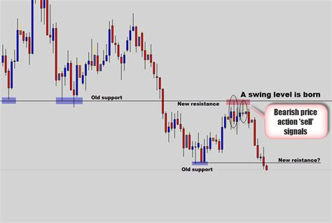 swing trading signal services swing trading buy signals