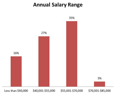 Anual Range Salary Mba by Master Of Policy Employment Profile Usc Price