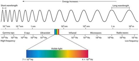 which color of visible light has the shortest wavelength which color of light has the shortest wavelength quora