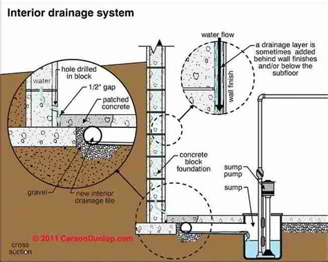 Interior Perimeter Drainage System by Basement Prevention Cure