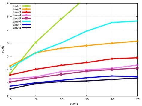 gnuplot line color gnuplot line and key colors stack overflow