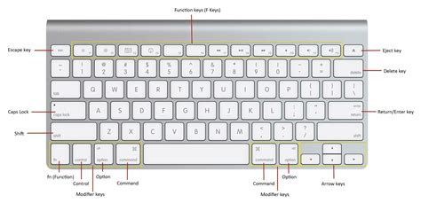 layout definition for computer macos what is the key on a mac french canada