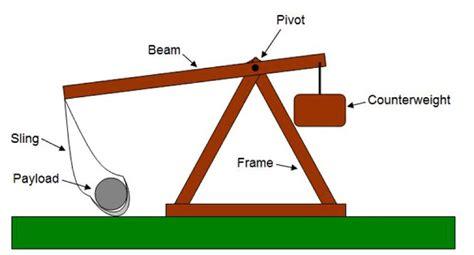 diagram of a trebuchet trebuchet memes are a thing meet the season s