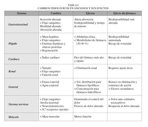 medicamentos inductores sueã o en ancianos tratamiento dolor en el anciano analg 233 sicos no opioides