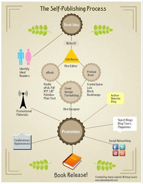 best self publishing site infographics the self publishing process bookventure