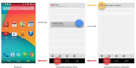Navigate To Home by Navigation With Back And Up Android Developers