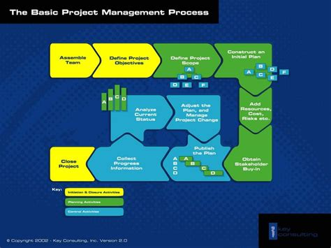 Project Management Process Diagram Change Management Project Management Project Management Project Management Procedure Template
