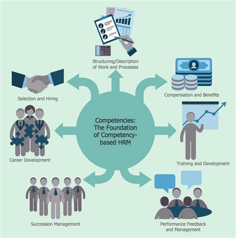 human resource planning process flowchart hr flowcharts solution conceptdraw