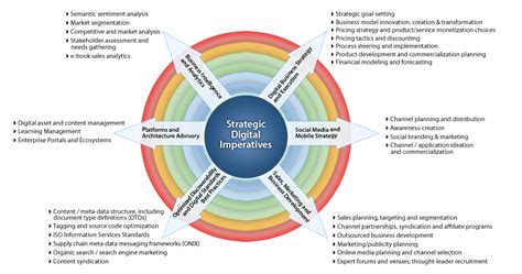 digital marketing caign planning template digital business strategy and execution strategic goal