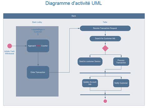 exemple diagramme d activité uml diagramme d activit 233 uml exemples et logiciel gratuits 224