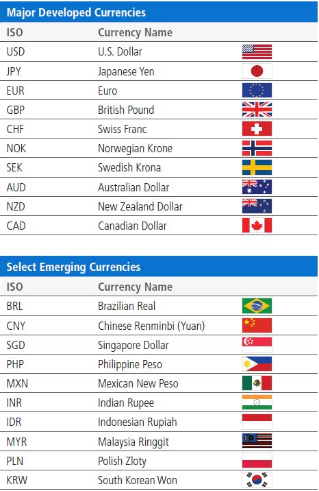Currency Chart understanding currencies pimco