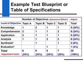 test objective matrix template 15 test objective matrix template risk assessment