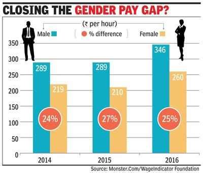 gender pay gap statistics 2014 women earn 25 less than men in 16 study times of india
