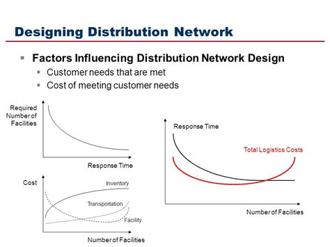 layout of distribution network designing the supply chain network ppt video online download