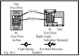 pilot section meaning chapter 10 directional control valves part 1