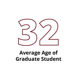 Age Of Graduating From Mba by The Graduate School At A Glance Of South Carolina