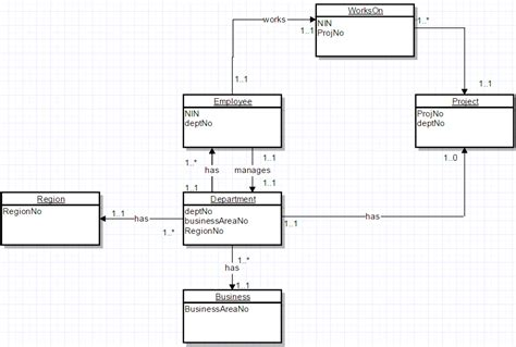 erd uml erd diagram uml choice image how to guide and refrence