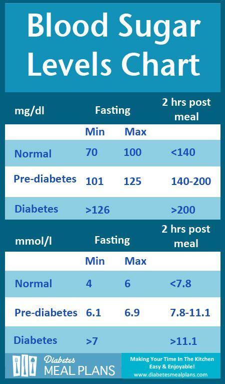 blood sugar flowchart diabetes blood sugar levels chart printable diabetes
