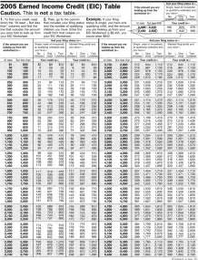 irs earned income credit table 2013