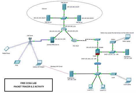 cisco packet tracer labs tutorial step by step free ccna lab manual pdf