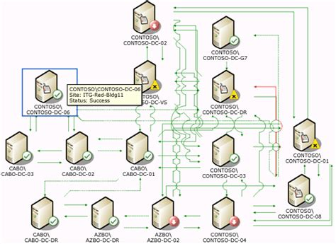 active directory visio diagram exle microsoft active directory topology diagrammer the