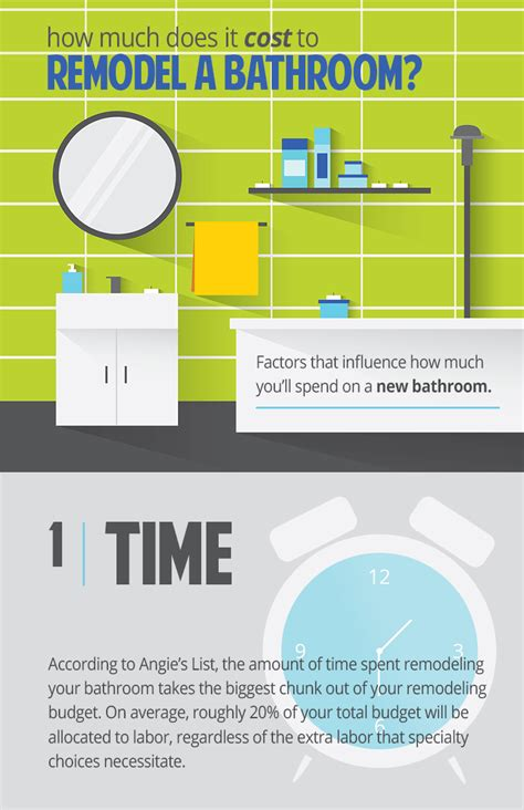 how much it cost to remodel a bathroom how much does it cost to remodel bathroom 28 images