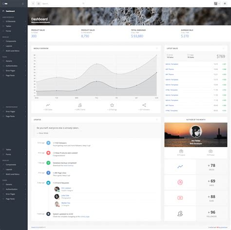15 best html5 admin dashboard templates wildemuse com
