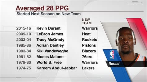 Espm Mba Statistics by Kevin Durant Will Be The 8th Nba Player To Average 28 Ppg