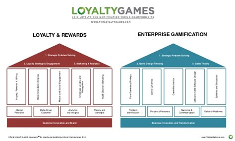 event design framework customer loyalty and gamification world competition event