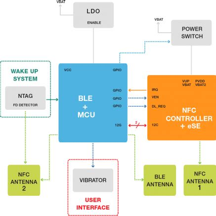 nfc layout guide nfc wearables mobileknowledge