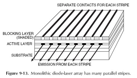 narrowband external cavity laser diode array tunable diode laser array 28 images novel laser anlyzers for gas leaks detection patent