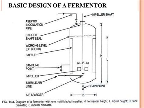 make a blueprint design of a fermentor