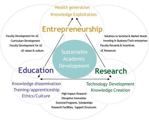 Top Mba Innovation Entrepreneurship innovation entrepreneurship institute of