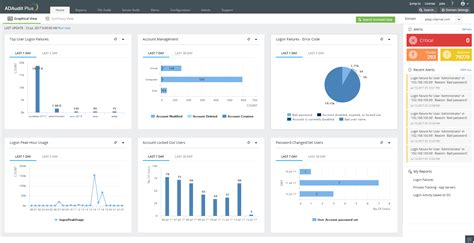 Satisfy Sox Compliance Requirements For Publicly Traded Companies With Manageengine Adaudit Plus Compliance Dashboard Template