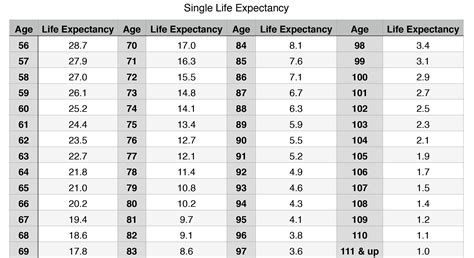 single expectancy table 2017 rmd calculation table for inherited ira brokeasshome com