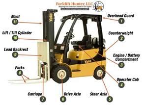 Forklift Description by Used Forklift Parts Should You Choose Rebuilt Or Re Manufactured Forklift Parts