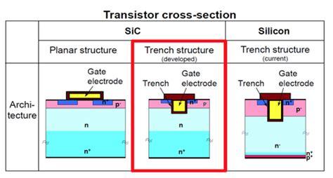 gan transistor driver sic gan poised for power electronics infoline