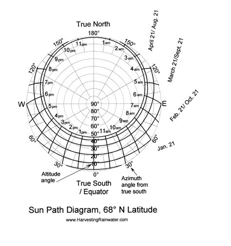 sun path diagram southern hemisphere rainwater harvesting for drylands and beyond by brad