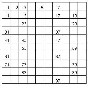 tavola dei numeri primi fino a 100 giorgio tomaso bagni matematici matematicamente