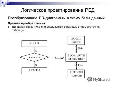 При проектировании базы данных схема данных предназначена для