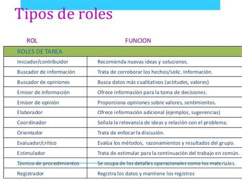 preguntas de roles familiares estructura grupal elementos roles estatus normas