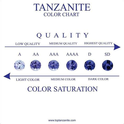 Best 2 Color Combination by Tanzanite Grading System And Color Scale